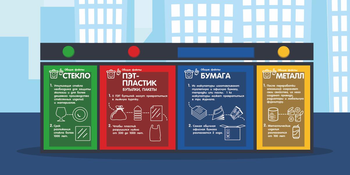Контейнеры для сбора раздельного мусора в жилых комплексах
